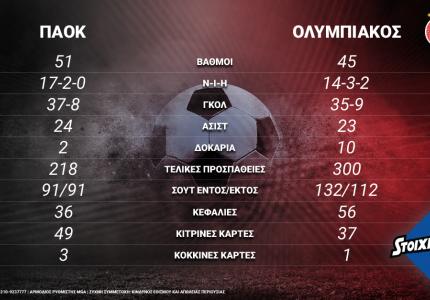 ΠΑΟΚ-Ολυμπιακός: Crash test τίτλου με 360+ στοιχήματα στο Stoiximan.gr
