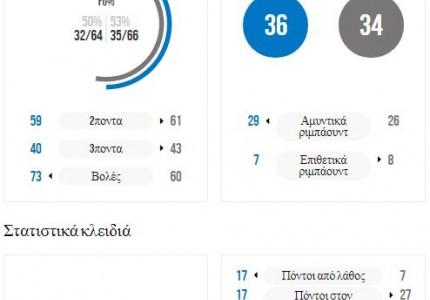 Παγκόσμιο: Στους «16» η Ελλάδα… με το στανιό!