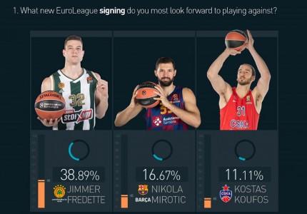 Οι αρχηγοί της Ευρωλίγκας προτιμούν… (infographics)