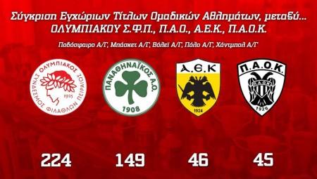 Ολυμπιακός, o μεγαλύτερος σύλλογος στην Ελλάδα