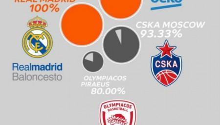 Οι GM της Ευρωλίγκας βλέπουν Ολυμπιακό για Final 4 (pics, vid)
