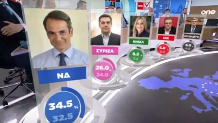 Τελικό exit poll: Ισχυρό προβάδισμα ΝΔ