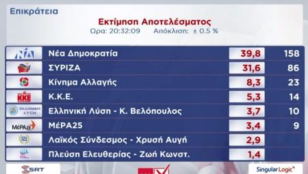 Εκτίμηση ΥΠΕΣ: Κάτω του 10% η διαφορά ΝΔ – ΣΥΡΙΖΑ, εκτός Βουλής η Χρυσή Αυγή