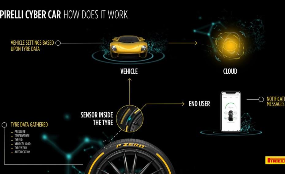 Η Pirelli παρουσιάζει την τεχνολογία Cybercar