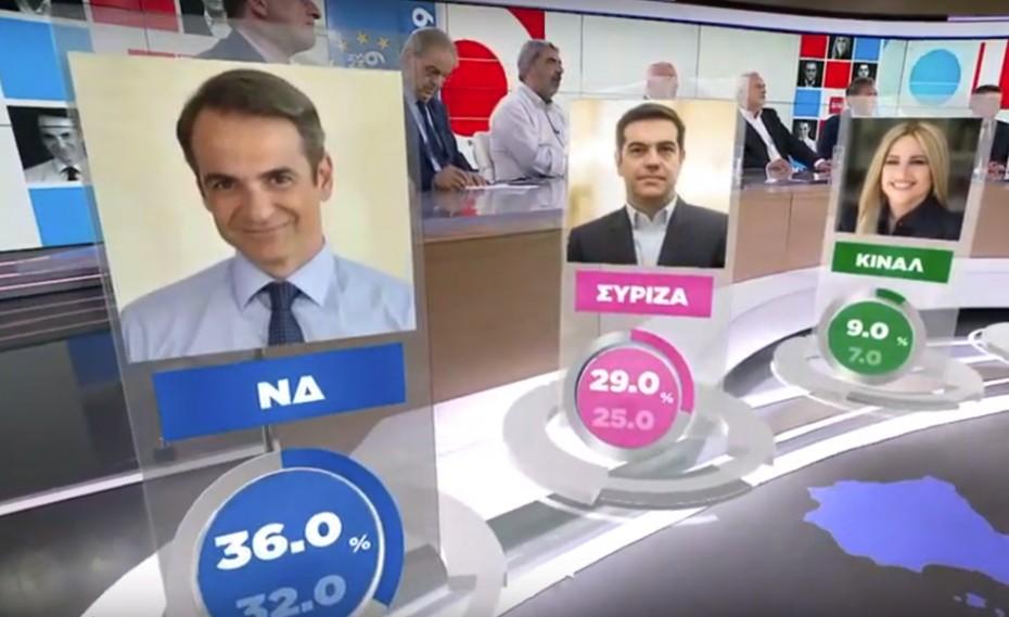 Εκλογές 2019: Καθαρή νίκη ΝΔ δείχνουν τα exit poll (vid)