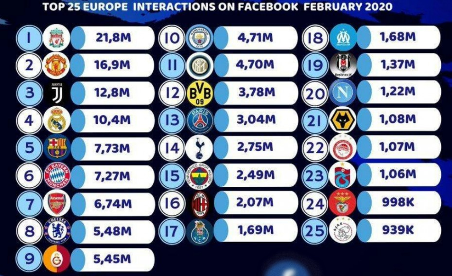 Στο Top-25 της Ευρώπης o Ολυμπιακός! (photo)